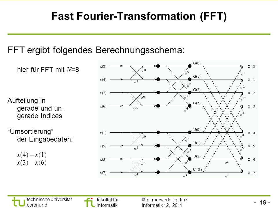 Fast Fourier-Transformation (FFT)