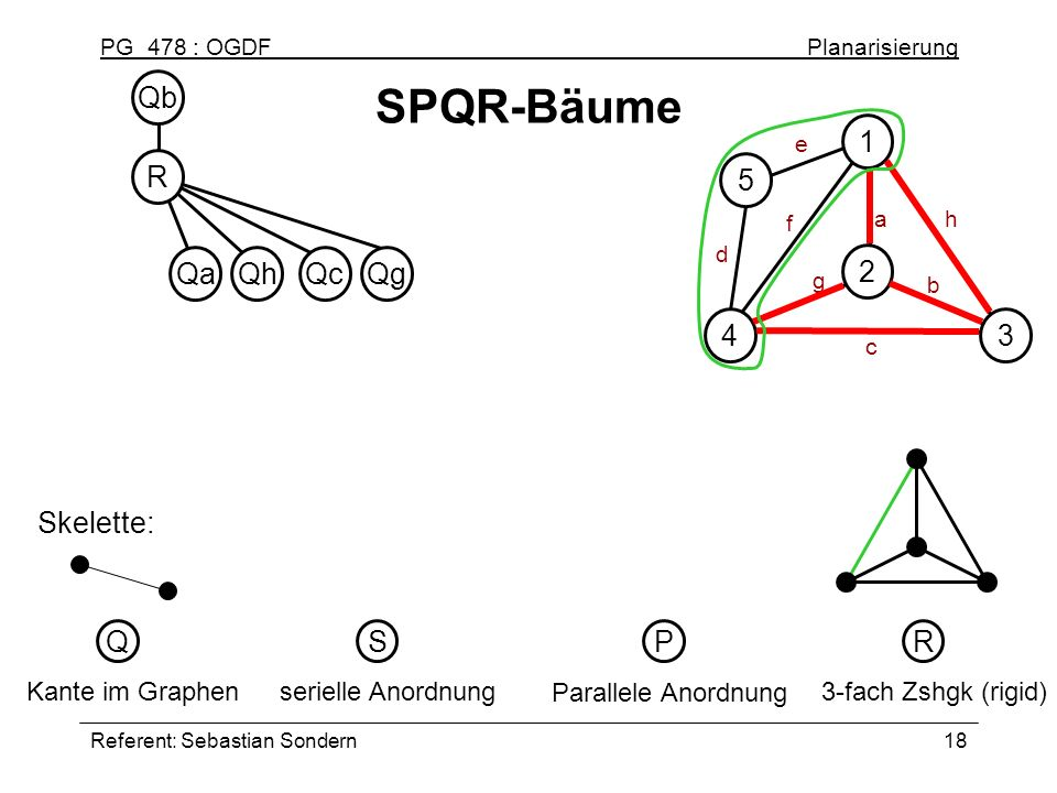 SPQR-Bäume Qb R 1 2 3 4 5 Qa Qh Qc Qg Skelette: Q S P R