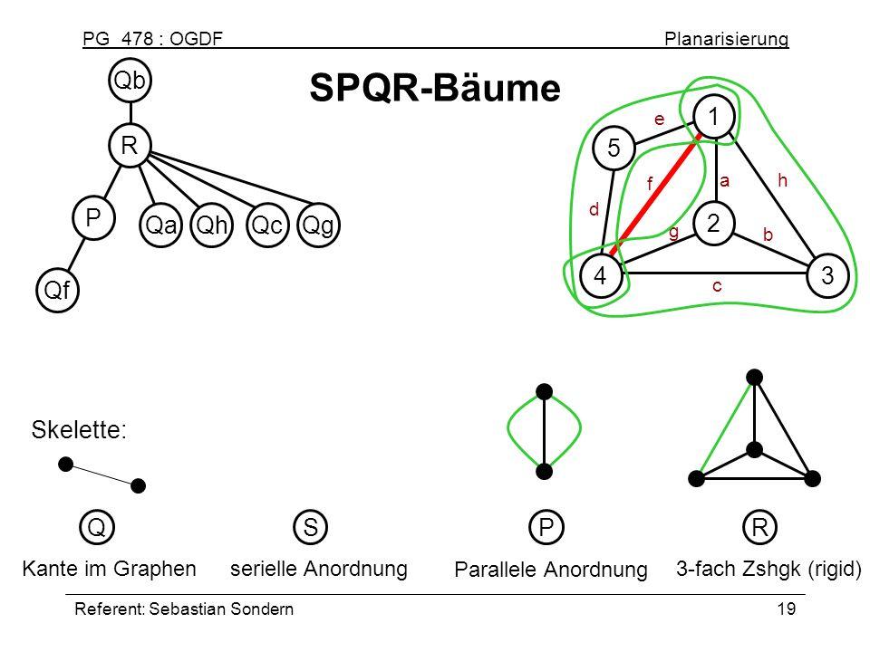 SPQR-Bäume Qb R 1 2 3 4 5 P Qa Qh Qc Qg Qf Skelette: Q S P R