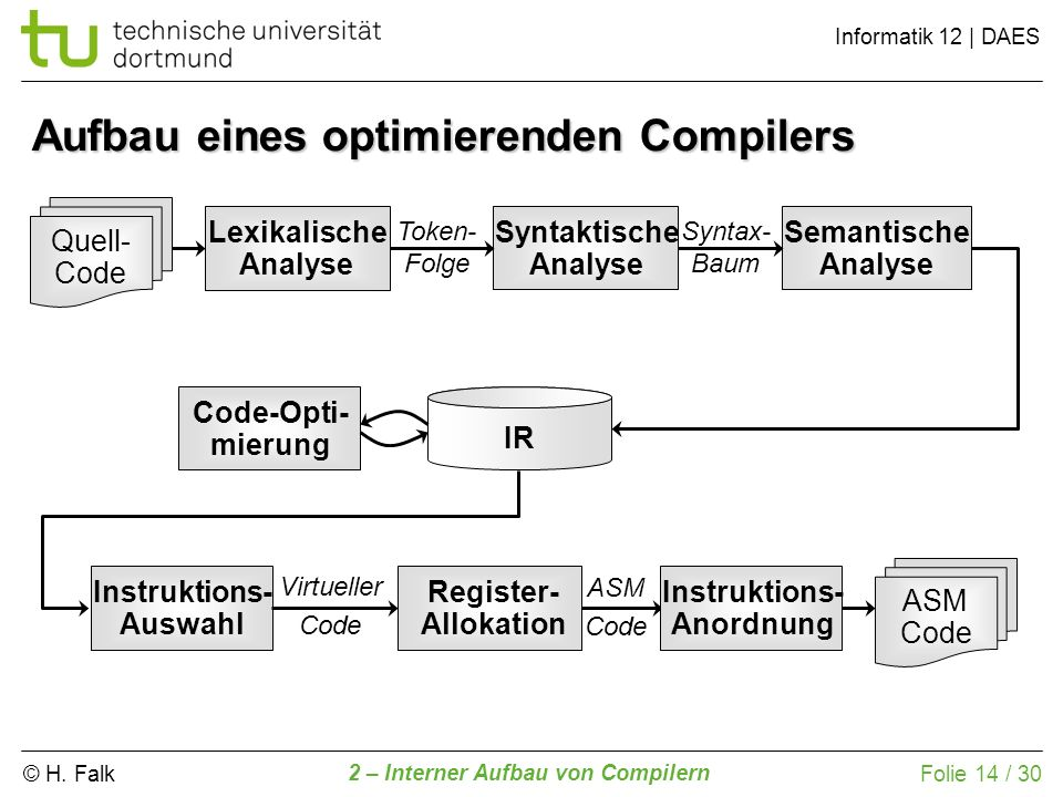 Aufbau eines optimierenden Compilers