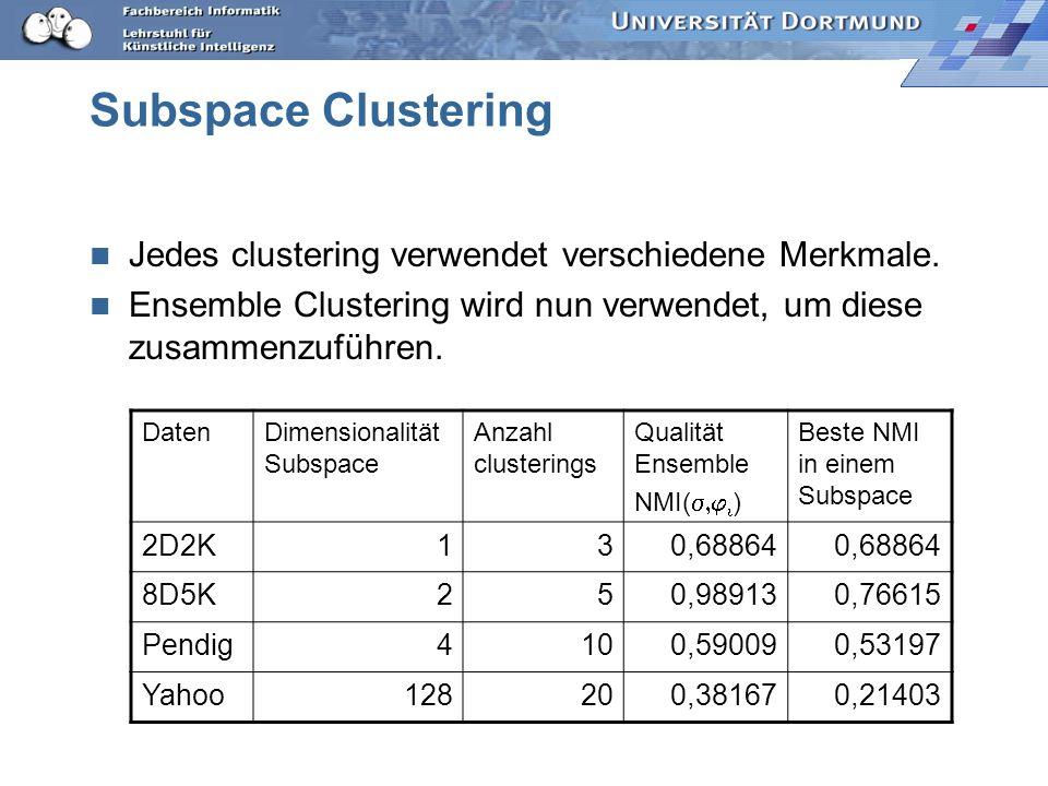 Subspace Clustering Jedes clustering verwendet verschiedene Merkmale.