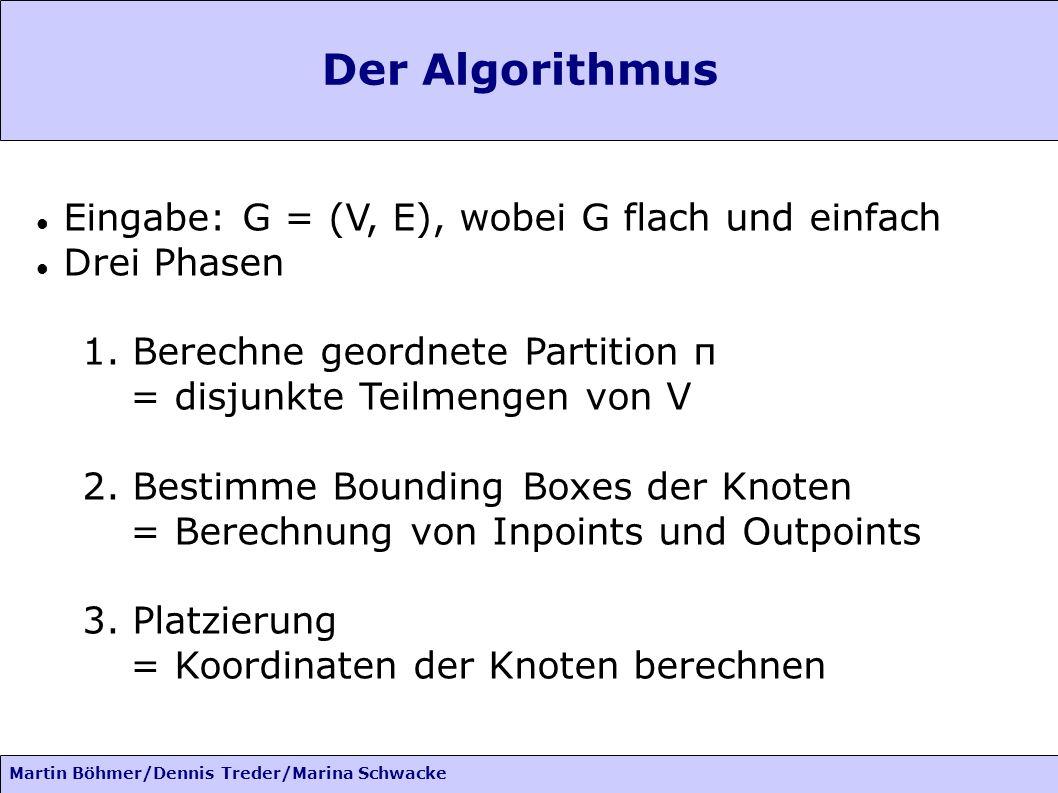 Der Algorithmus Eingabe: G = (V, E), wobei G flach und einfach