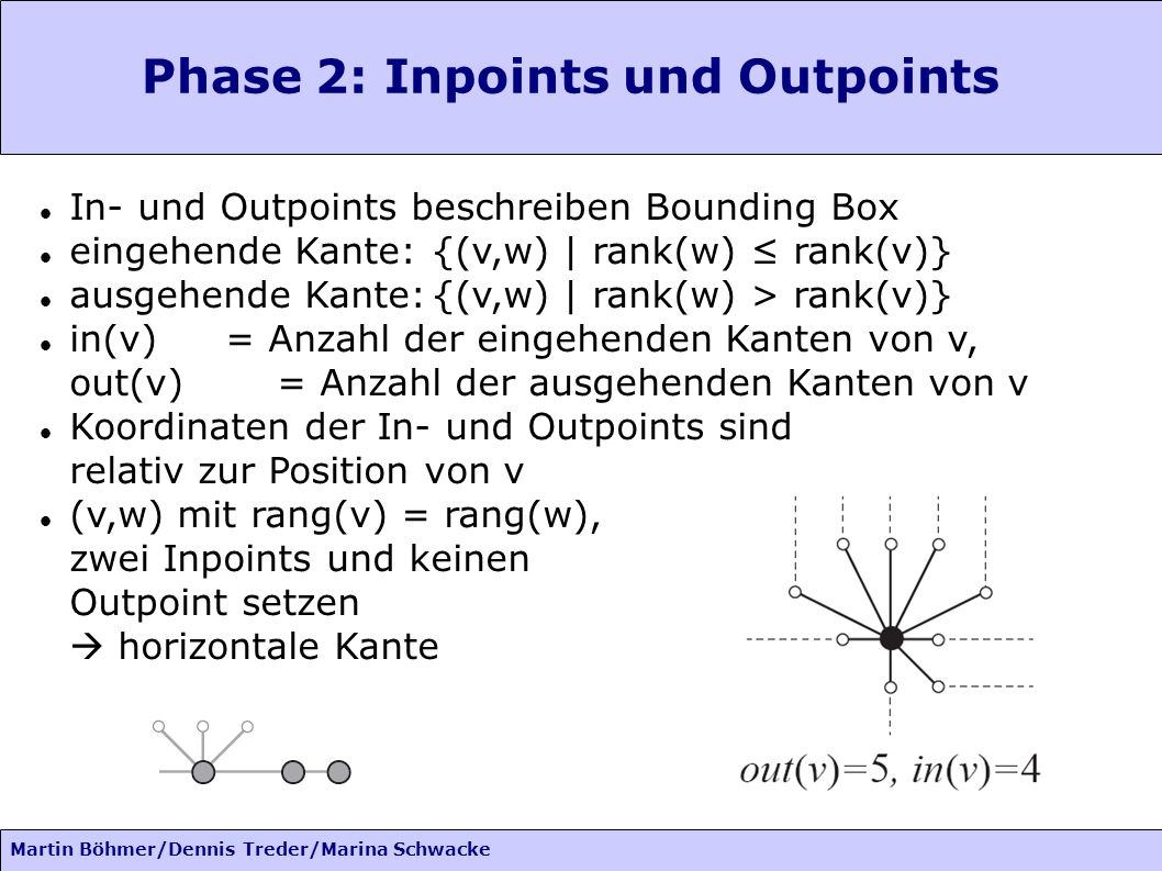 Phase 2: Inpoints und Outpoints