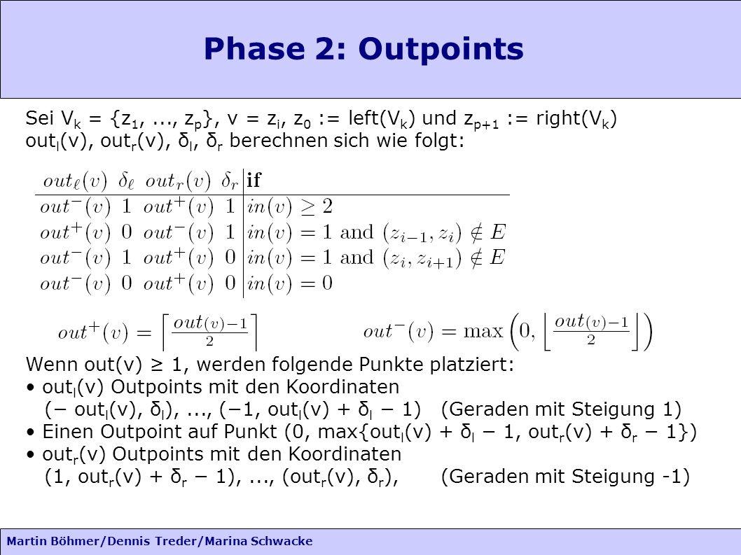 Phase 2: Outpoints Sei Vk = {z1, ..., zp}, v = zi, z0 := left(Vk) und zp+1 := right(Vk) outl(v), outr(v), δl, δr berechnen sich wie folgt: