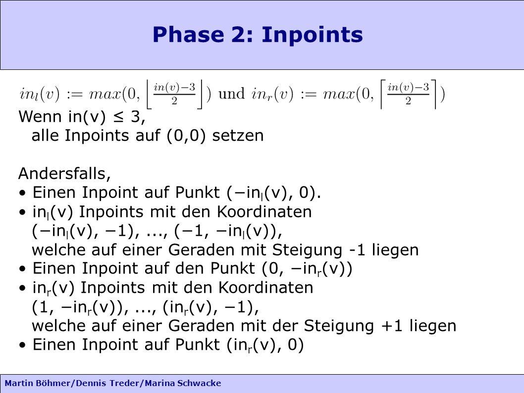 Phase 2: Inpoints Wenn in(v) ≤ 3, alle Inpoints auf (0,0) setzen