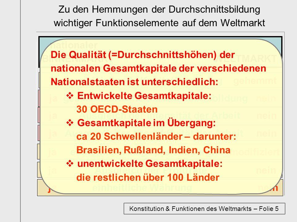 Konstitution & Funktionen des Weltmarkts – Folie 5