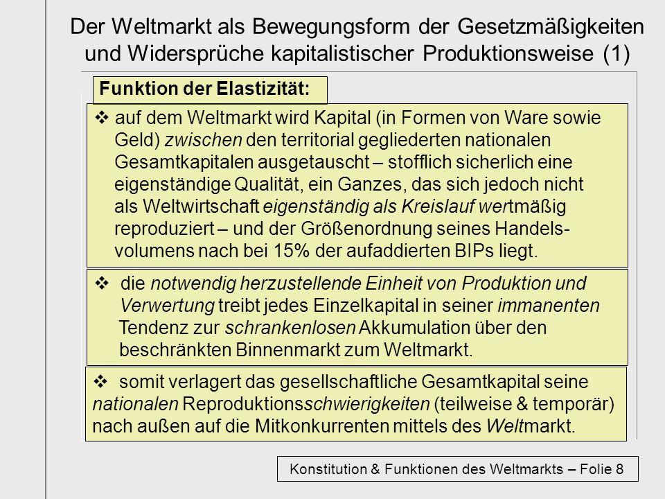 Konstitution & Funktionen des Weltmarkts – Folie 8