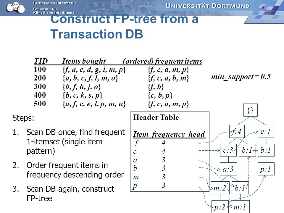 Construct FP-tree from a Transaction DB