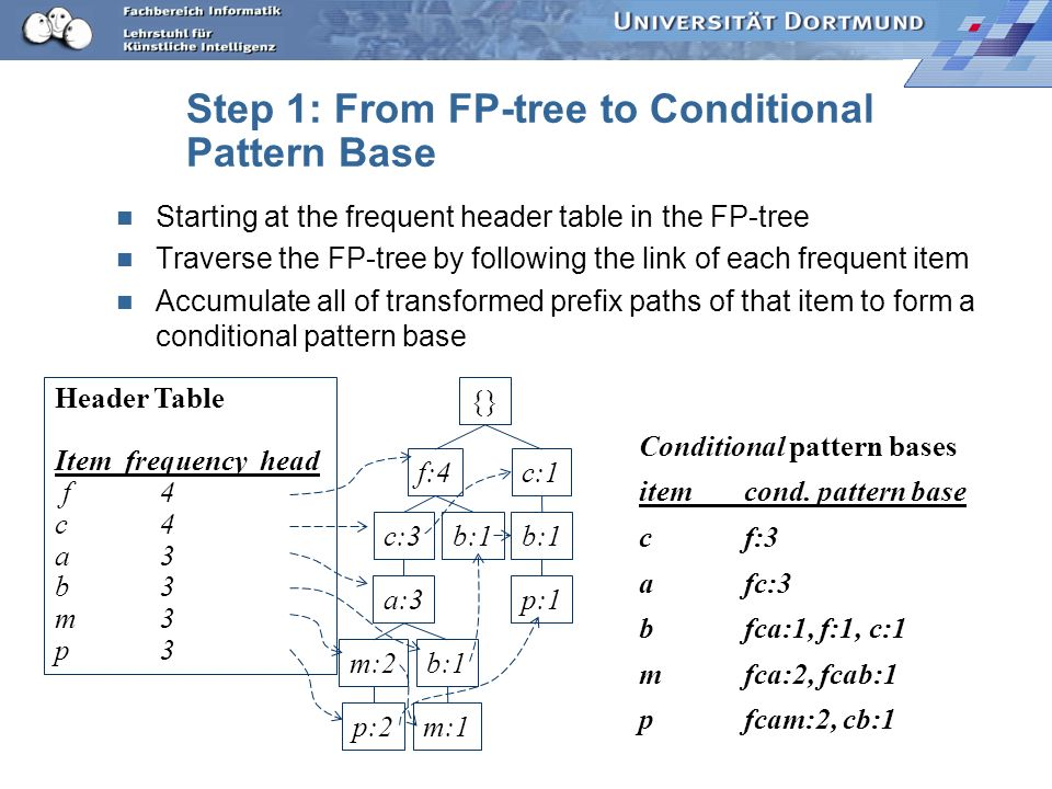 Step 1: From FP-tree to Conditional Pattern Base