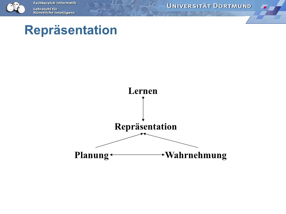 Repräsentation Lernen Repräsentation Planung Wahrnehmung