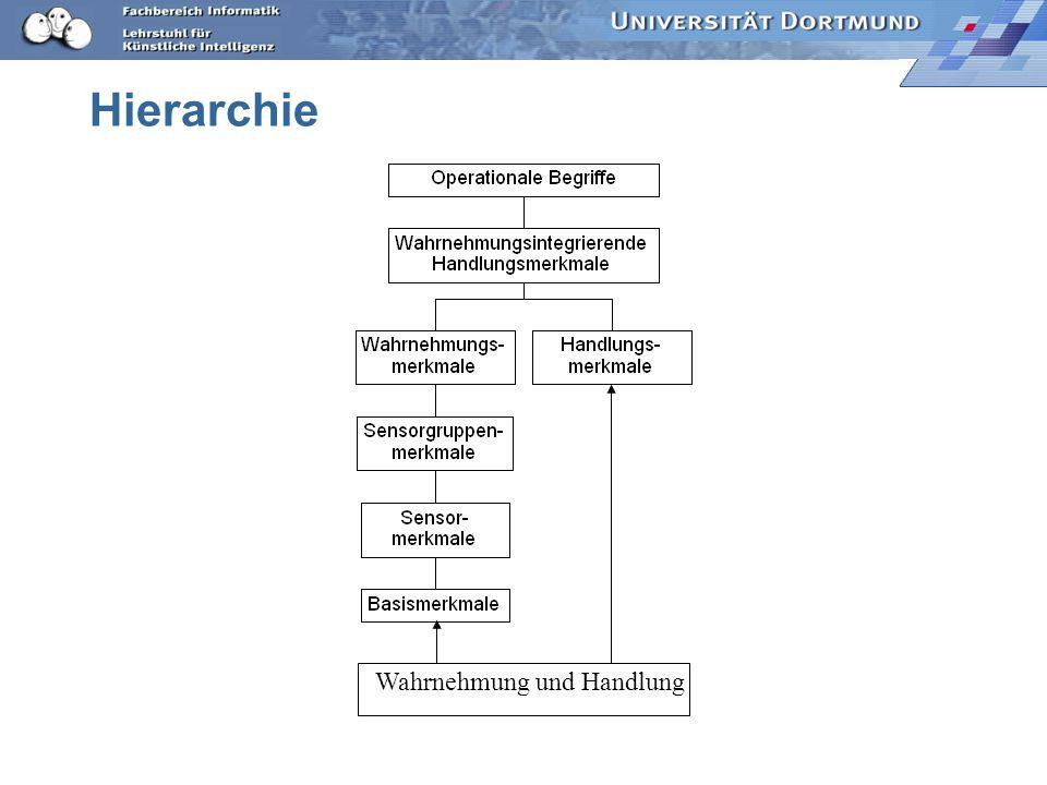 Hierarchie Wahrnehmung und Handlung