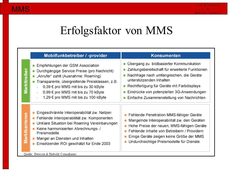 Erfolgsfaktor von MMS Quelle: Detecon & Diebold Consultants