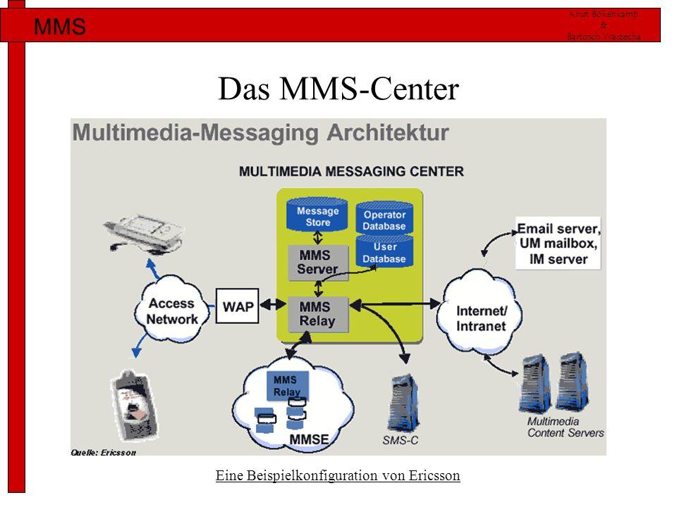 Das MMS-Center Eine Beispielkonfiguration von Ericsson