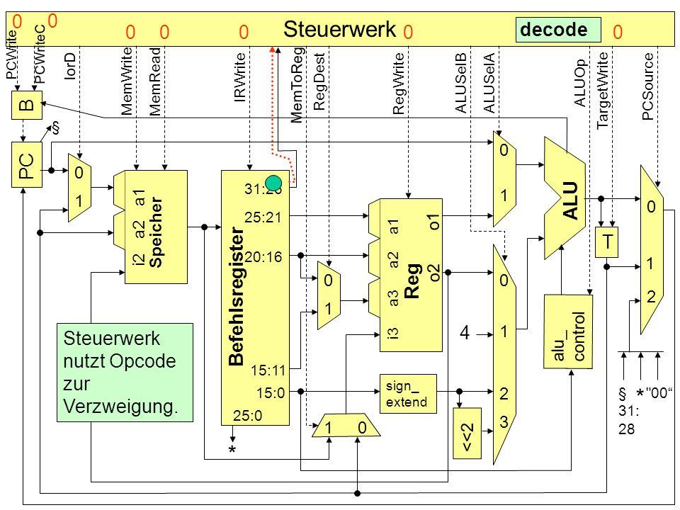 Steuerwerk * * decode B PC ALU Speicher T Befehlsregister Reg 4