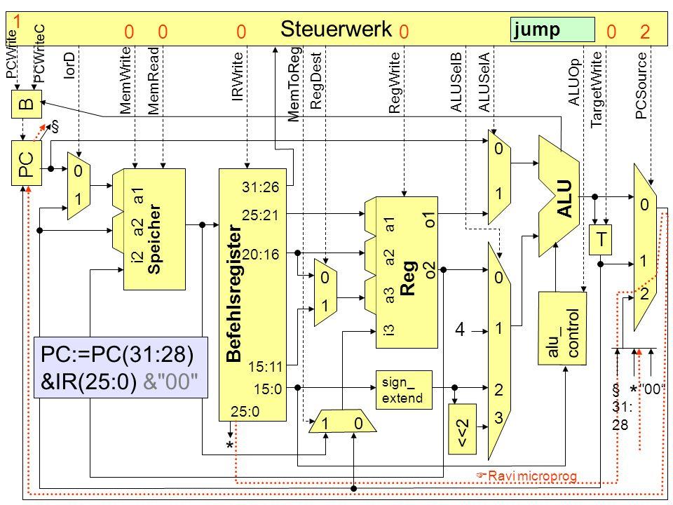 Steuerwerk PC:=PC(31:28) &IR(25:0) & 00 * * 1 jump 2 B PC ALU