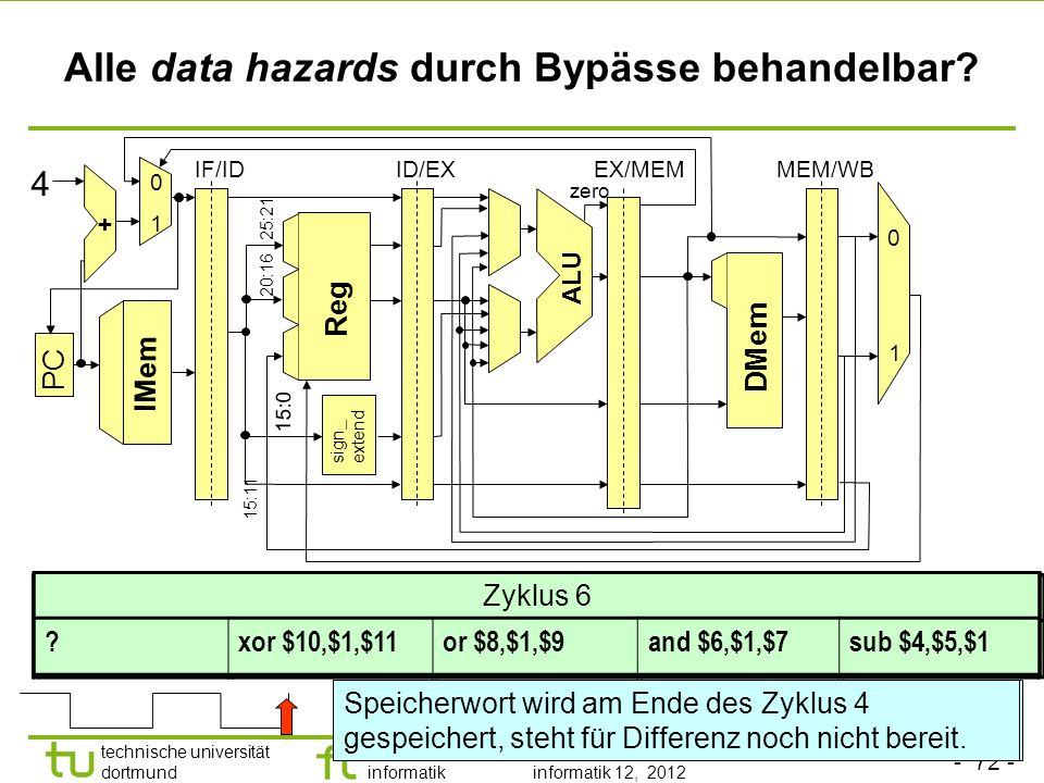Alle data hazards durch Bypässe behandelbar
