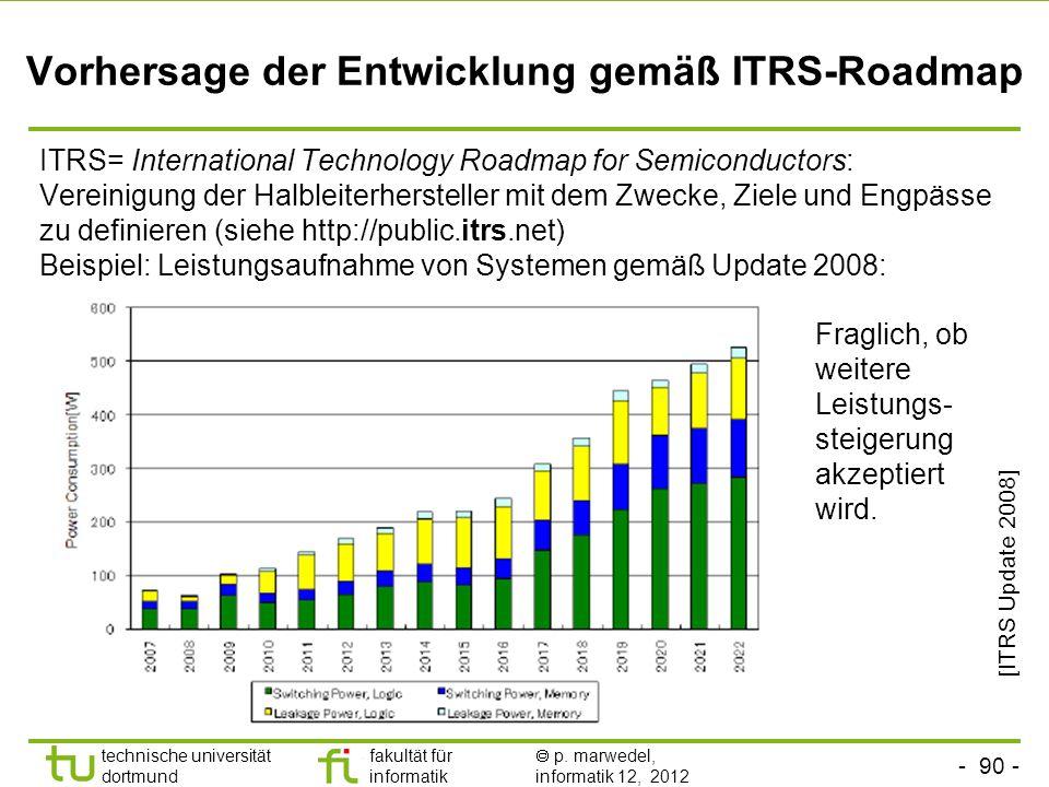 Vorhersage der Entwicklung gemäß ITRS-Roadmap