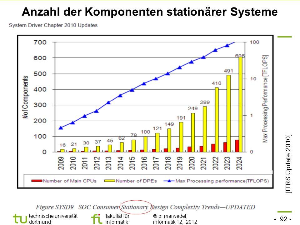 Anzahl der Komponenten stationärer Systeme