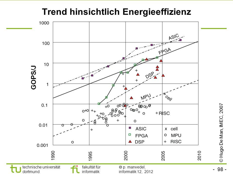 Trend hinsichtlich Energieeffizienz