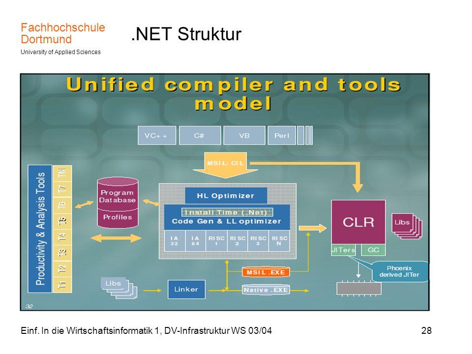 .NET Struktur Einf. In die Wirtschaftsinformatik 1, DV-Infrastruktur WS 03/04