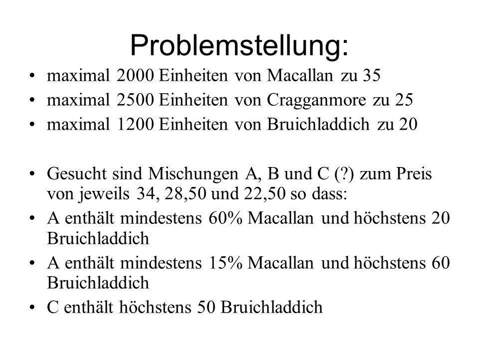 Problemstellung: maximal 2000 Einheiten von Macallan zu 35