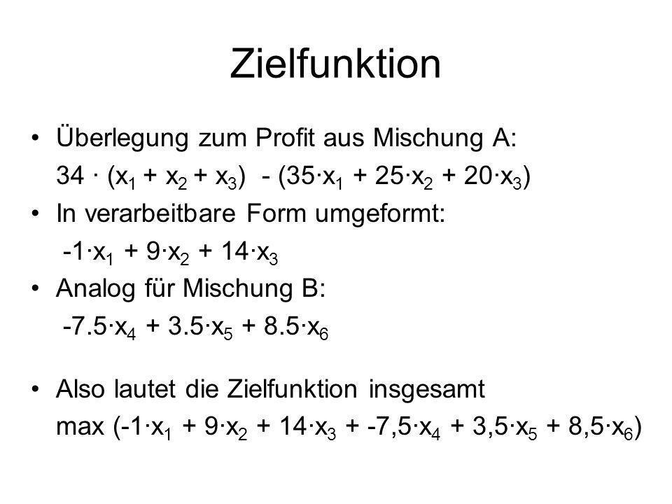 Zielfunktion Überlegung zum Profit aus Mischung A: