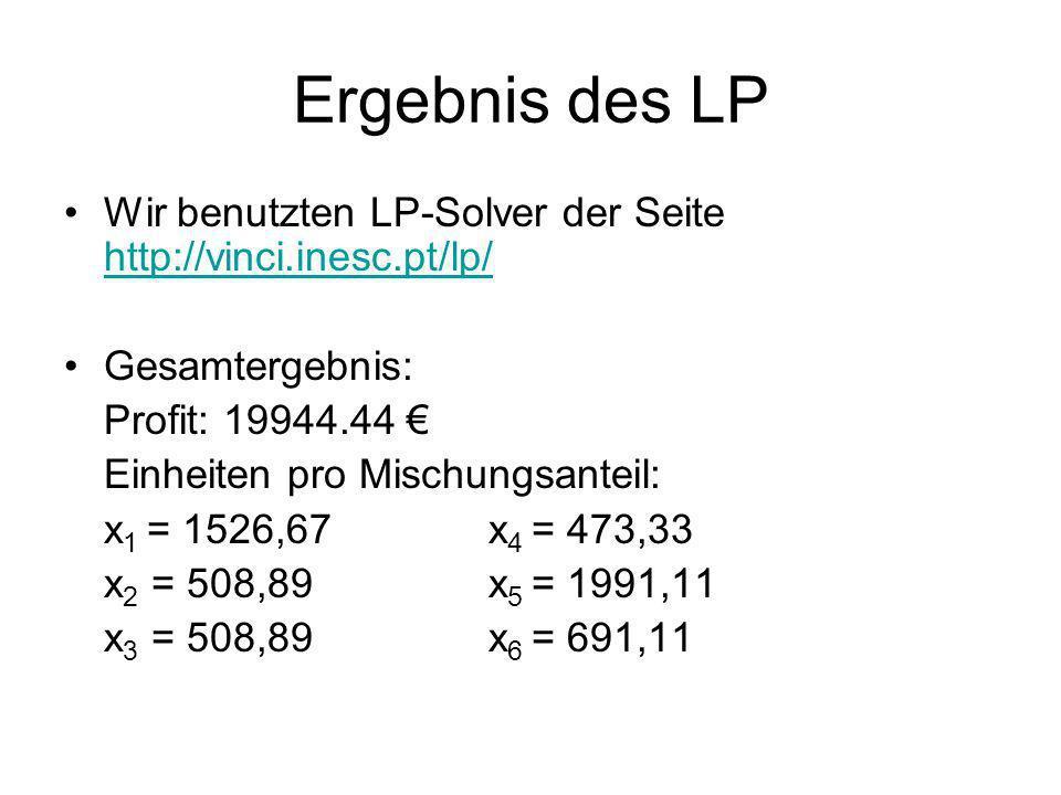 Ergebnis des LP Wir benutzten LP-Solver der Seite http://vinci.inesc.pt/lp/ Gesamtergebnis: Profit: 19944.44 €