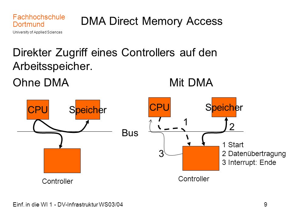 DMA Direct Memory Access