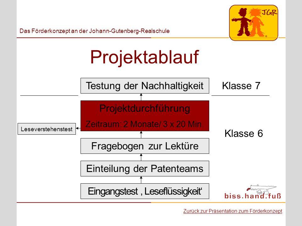 Projektablauf Testung der Nachhaltigkeit Klasse 7 Projektdurchführung