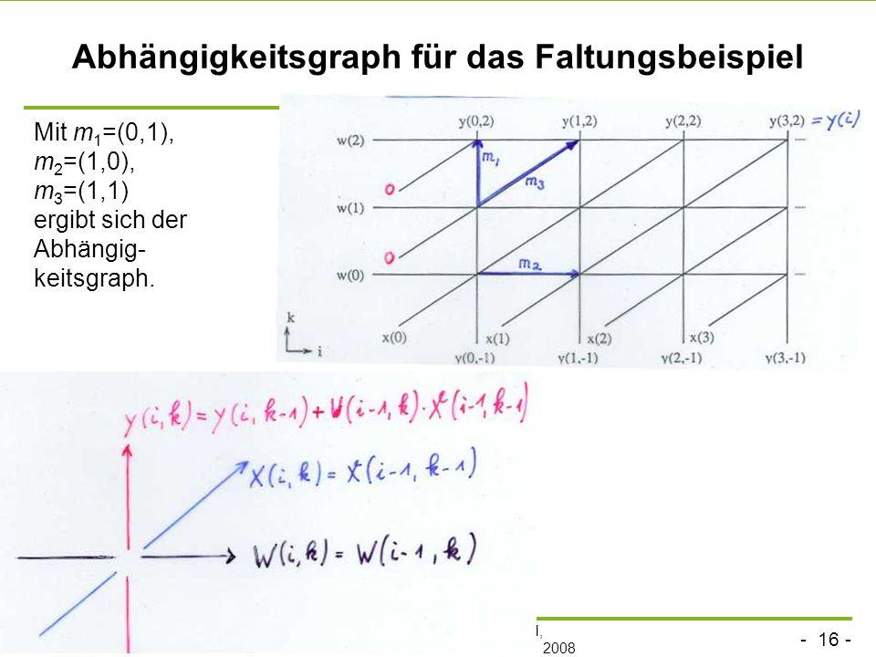 Abhängigkeitsgraph für das Faltungsbeispiel