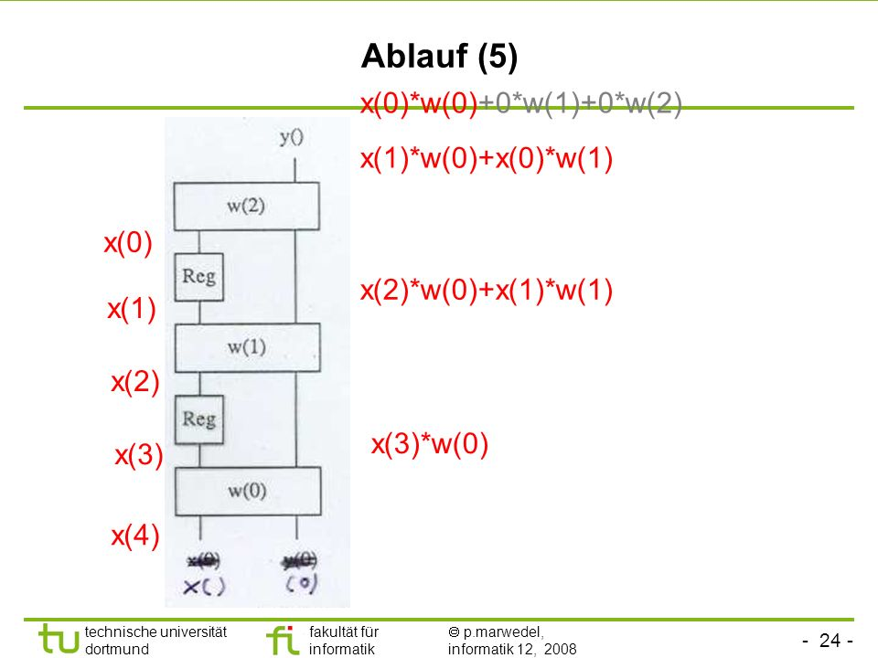 Ablauf (5) x(0)*w(0)+0*w(1)+0*w(2) x(1)*w(0)+x(0)*w(1) x(0)