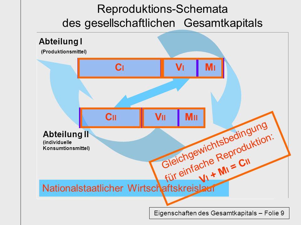 Reproduktions-Schemata des gesellschaftlichen Gesamtkapitals