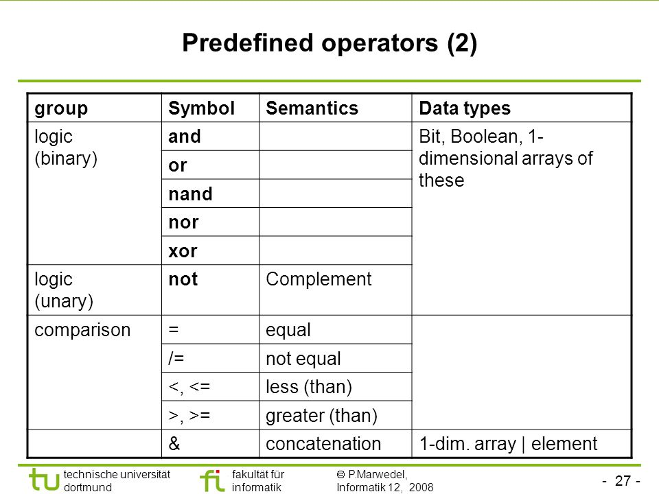 Predefined operators (2)