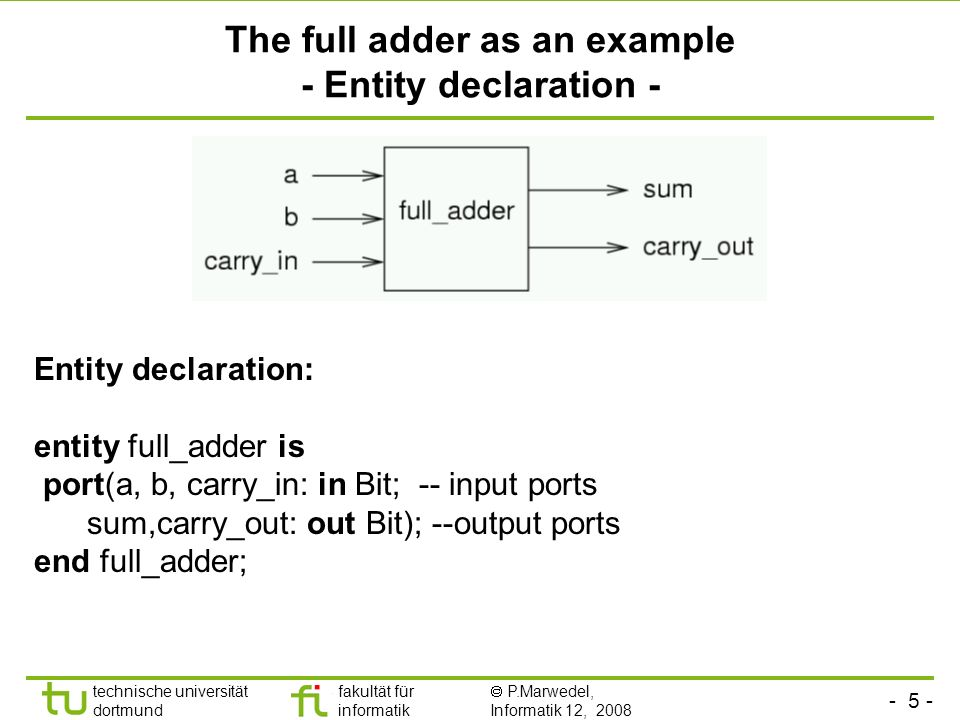 The full adder as an example - Entity declaration -