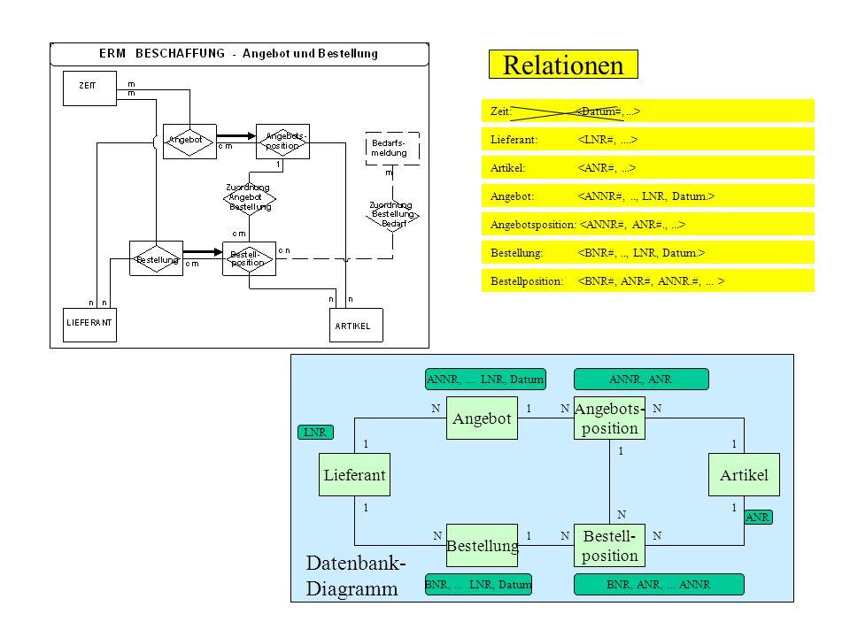 Relationen Datenbank-Diagramm Angebot Angebots- position Lieferant