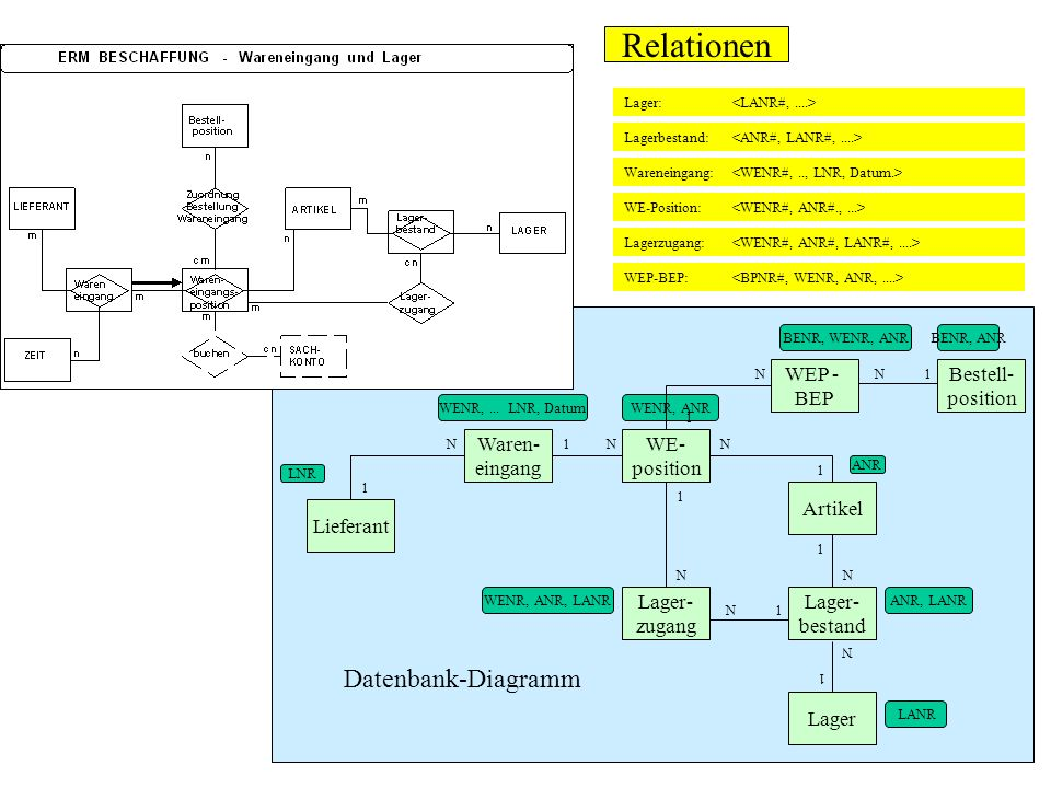 Relationen Datenbank-Diagramm WEP - BEP Bestell- position Waren-