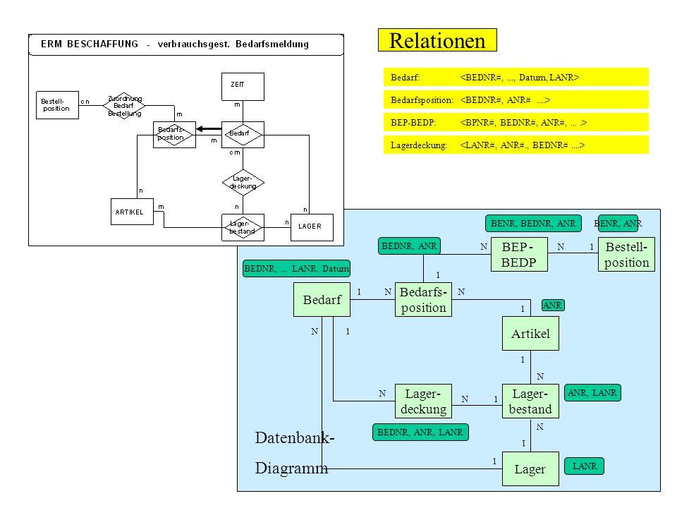 Relationen Datenbank- Diagramm BEP - BEDP Bestell- position Bedarf
