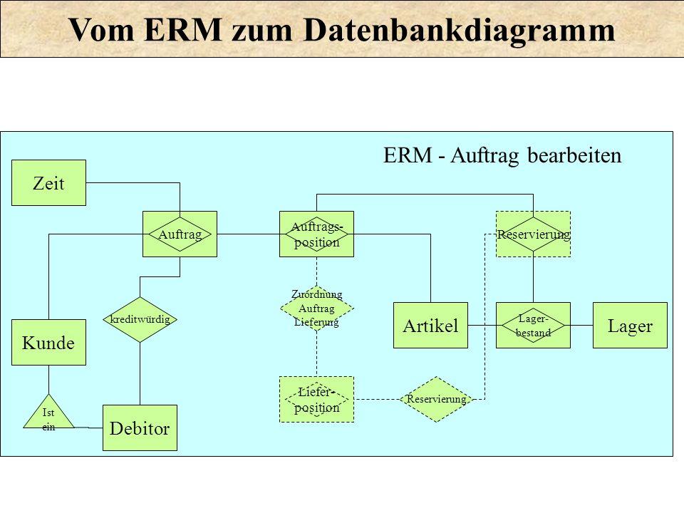 Vom ERM zum Datenbankdiagramm