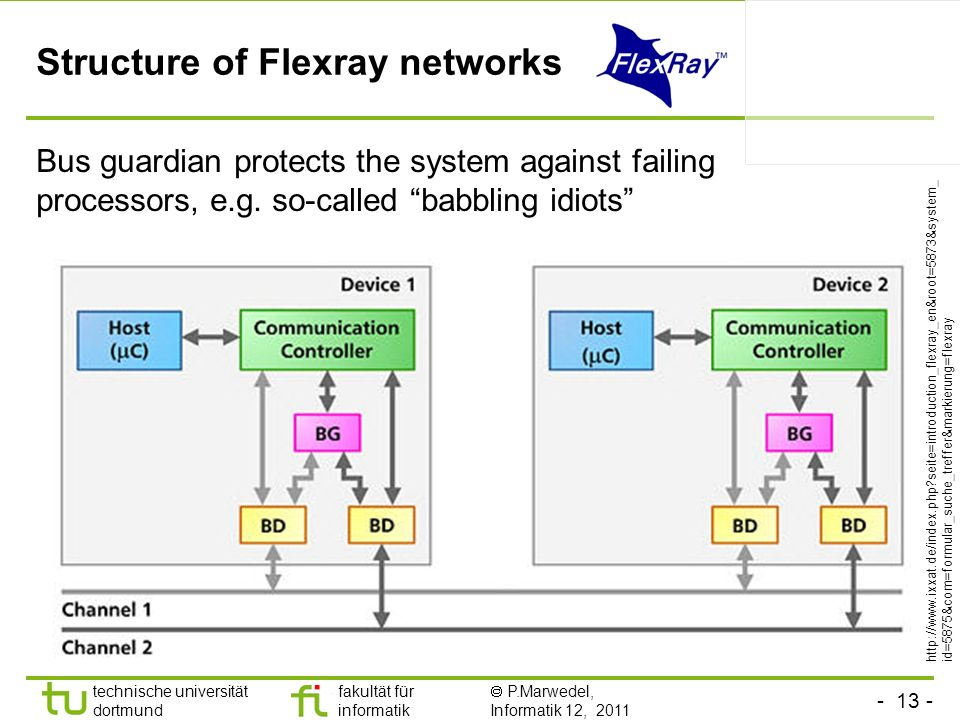 Structure of Flexray networks