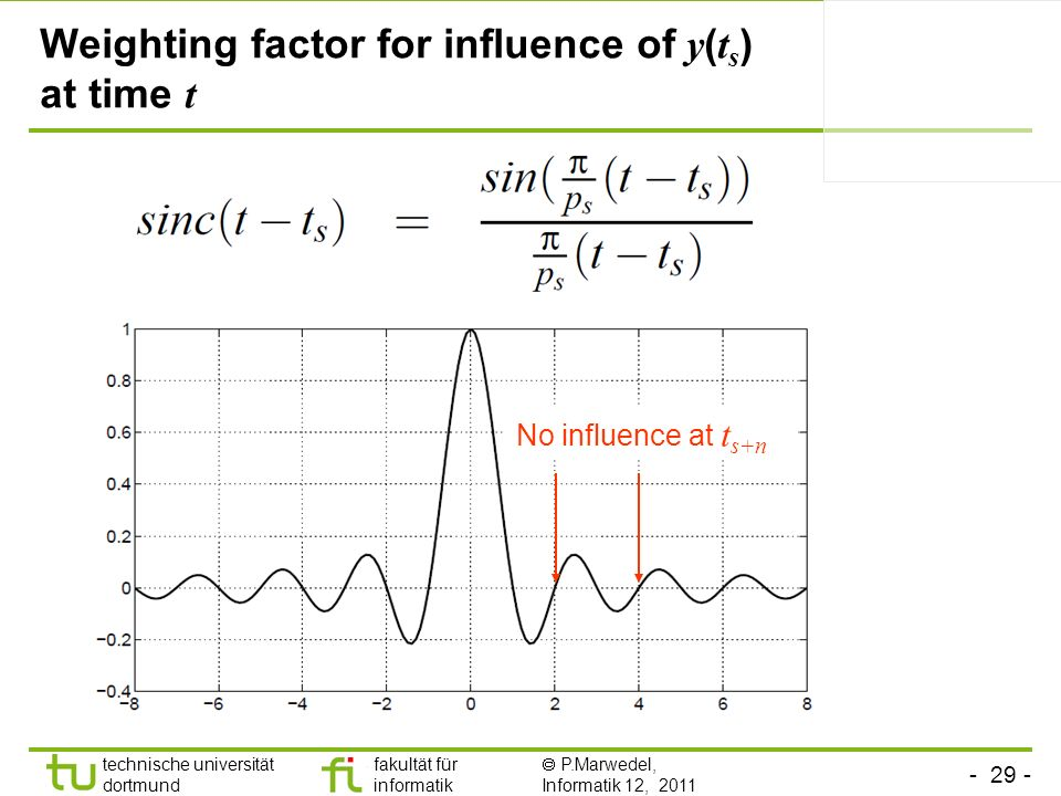 Weighting factor for influence of y(ts) at time t