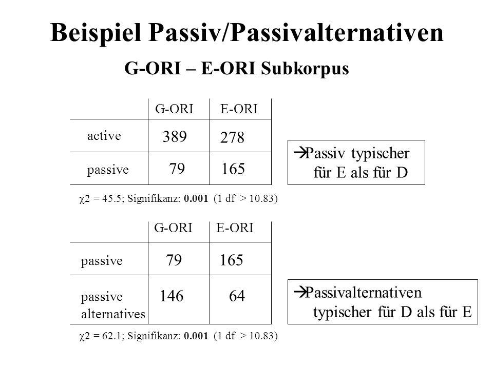 Beispiel Passiv/Passivalternativen