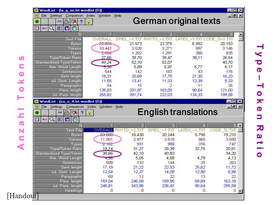 German original texts A n z a h l T o k e n s