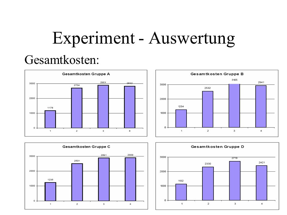 Experiment - Auswertung