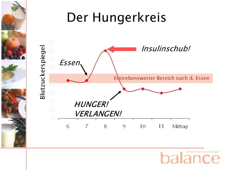 Der Hungerkreis Insulinschub! Essen HUNGER! VERLANGEN!