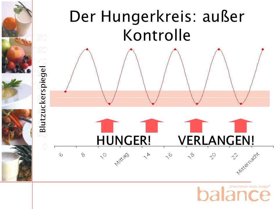 Der Hungerkreis: außer Kontrolle