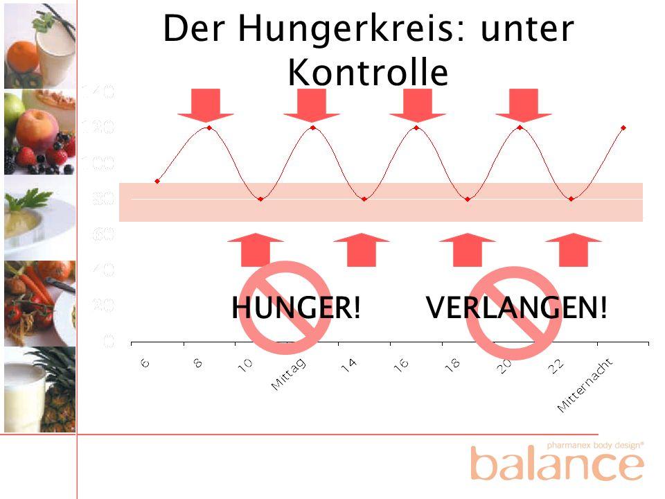 Der Hungerkreis: unter Kontrolle