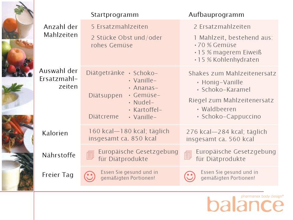    Startprogramm Aufbauprogramm Anzahl der Mahlzeiten