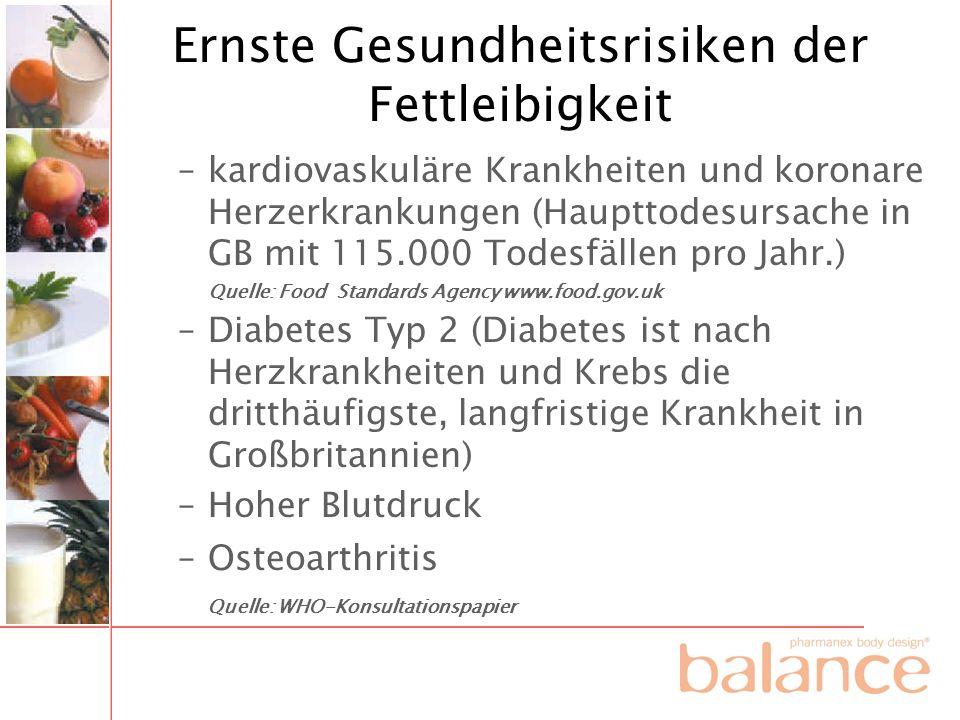 Ernste Gesundheitsrisiken der Fettleibigkeit