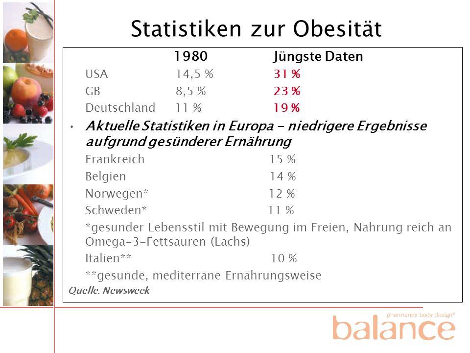 Statistiken zur Obesität
