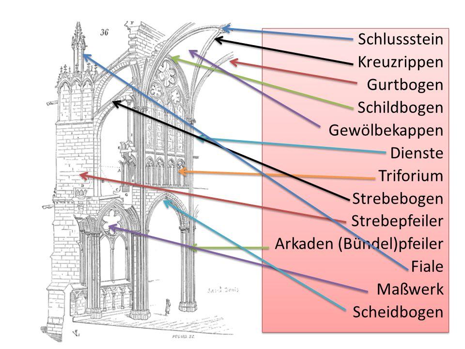 Schlussstein Kreuzrippen Gurtbogen Schildbogen Gewölbekappen Dienste Triforium Strebebogen Strebepfeiler Arkaden (Bündel)pfeiler Fiale Maßwerk Scheidbogen